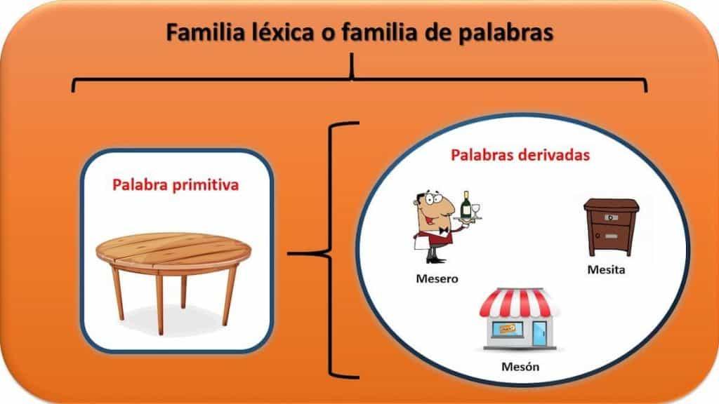 ejemplos de familias lexicas