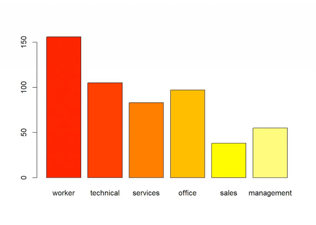 tipos de gráficas - gráfica de barras