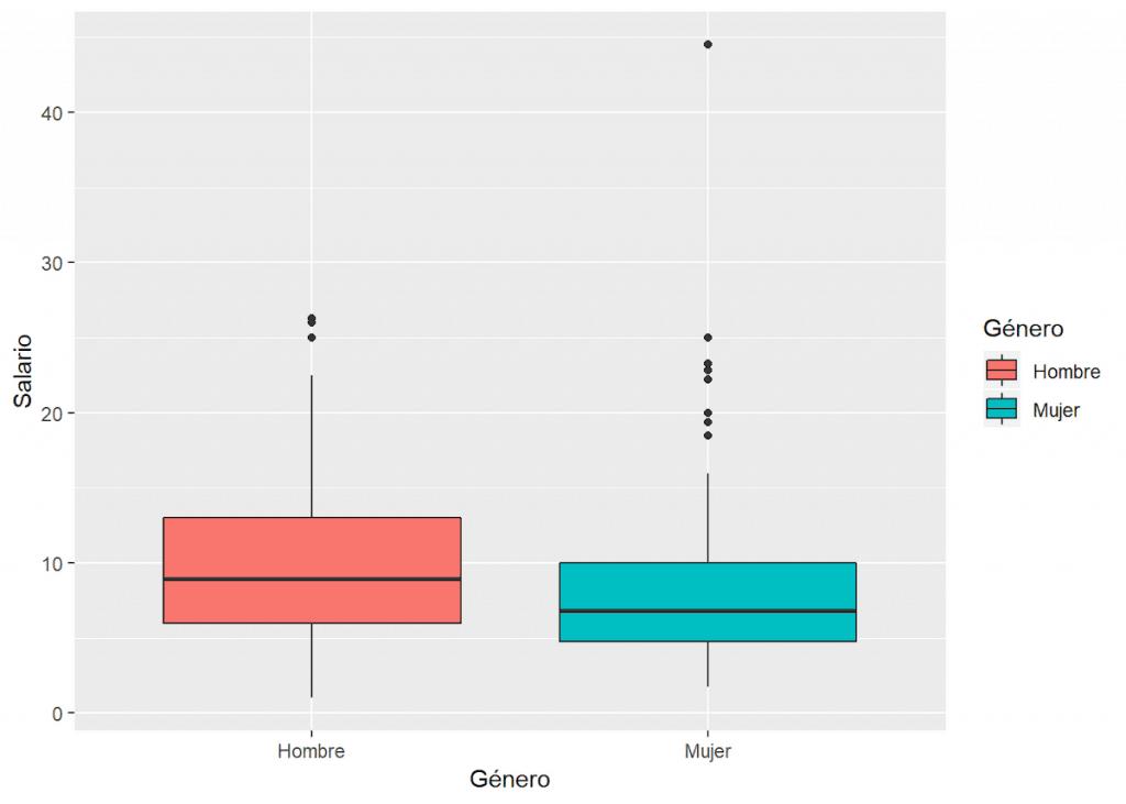 tipos de gráficas - gráfica de caja y bigotes
