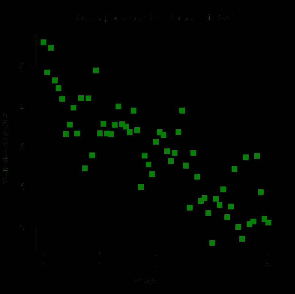 tipos de gráficas - gráfica de dispersión