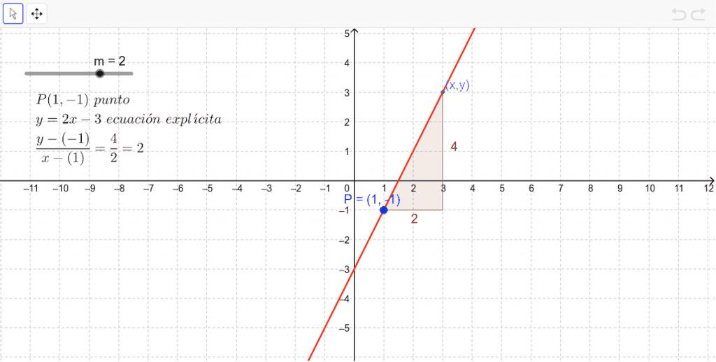 tipos de gráficas - gráfica recta