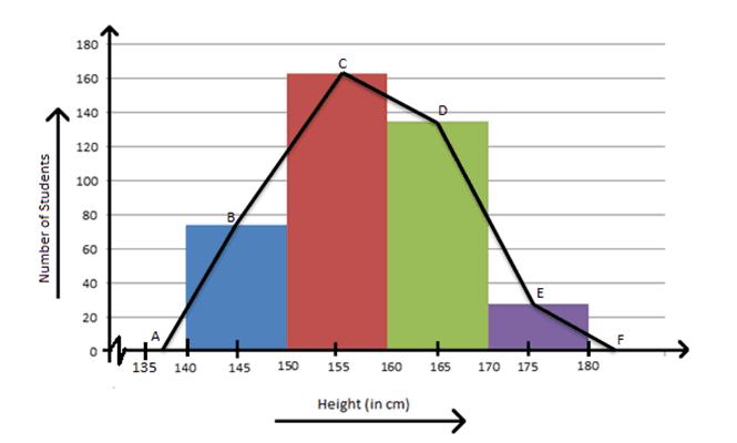 tipos de gráficas - grafica poligonal