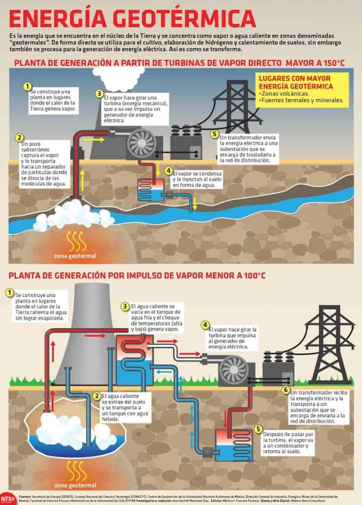 como funciona la energia geotermica proceso