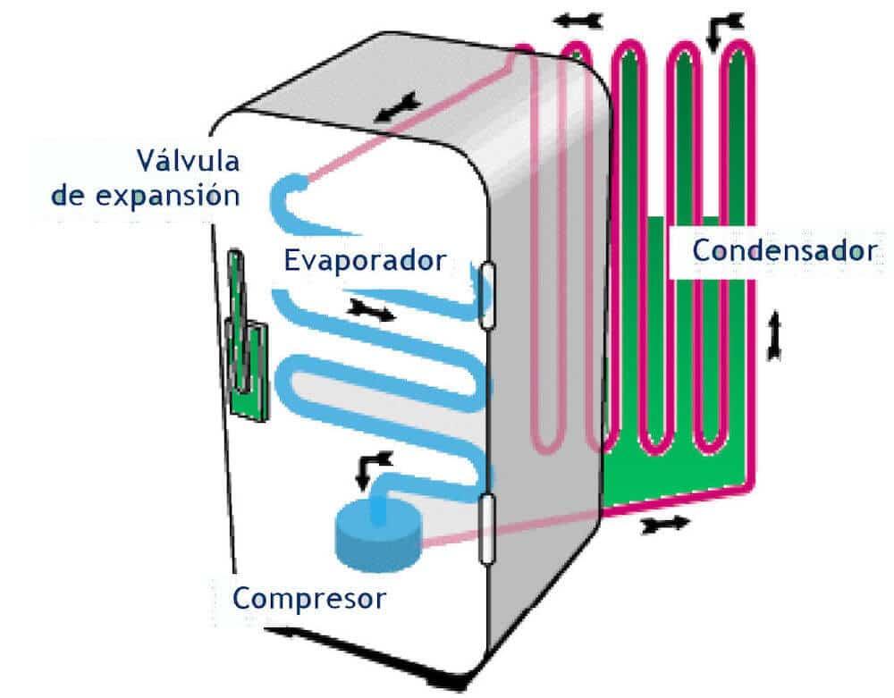 como funciona un refrigerador diagrama