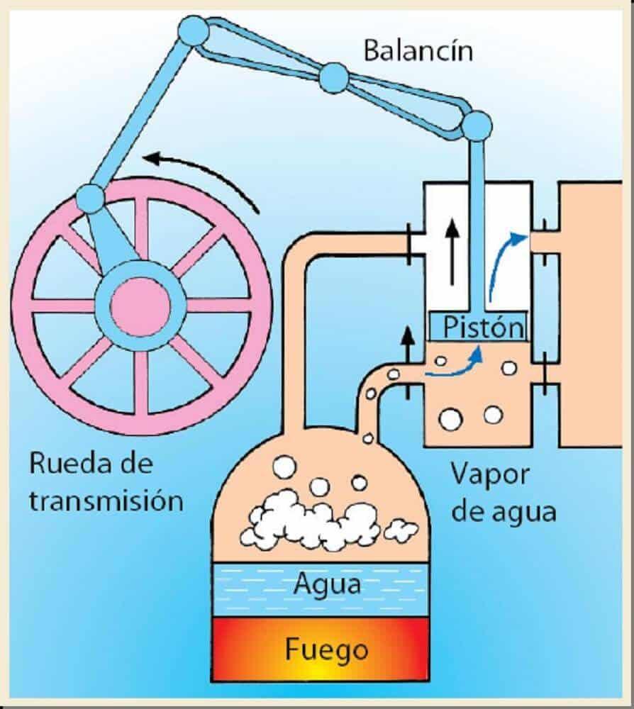 como funcionan las maquinas de vapor proceso
